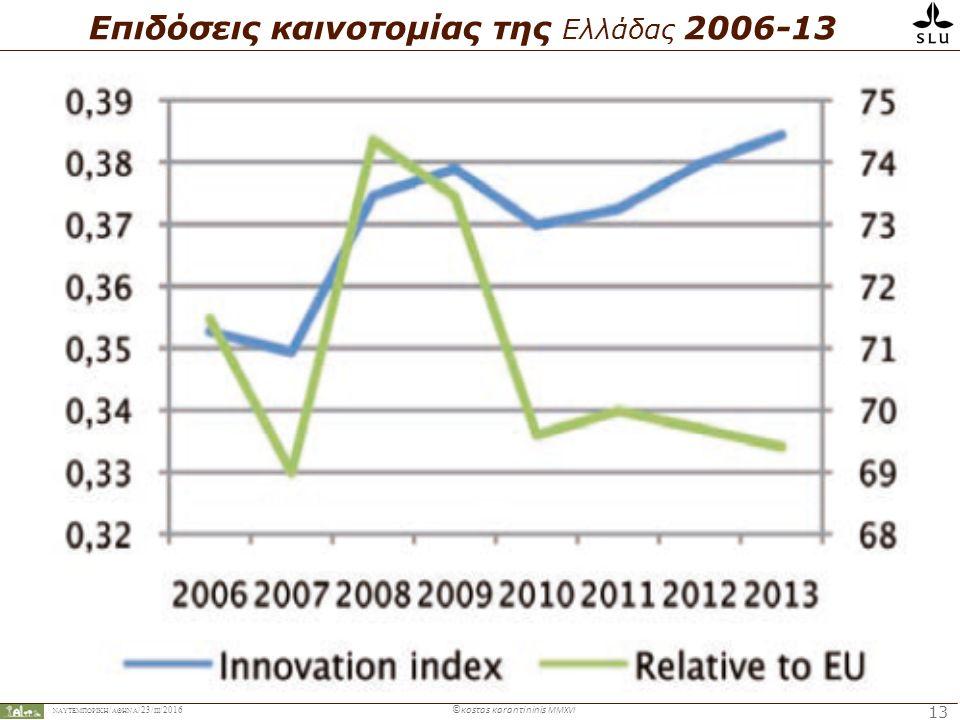 ΝΑΥΤΕΜΠΟΡΙΚΉ / ΑΘΗΝΑ /23/ ΙIΙ /2016 ©κosτas κaranτininis MMXVI 13 Επιδόσεις καινοτομίας της Ελλάδας 2006-13
