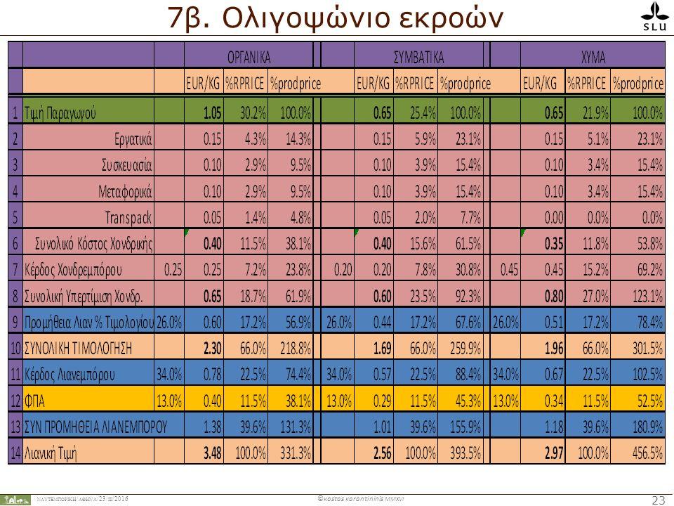 ΝΑΥΤΕΜΠΟΡΙΚΉ / ΑΘΗΝΑ /23/ ΙIΙ /2016 ©κosτas κaranτininis MMXVI 23 7β. Ολιγοψώνιο εκροών