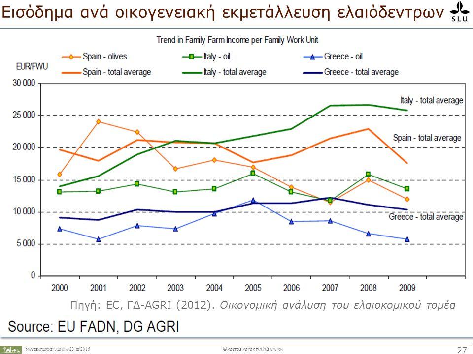 ΝΑΥΤΕΜΠΟΡΙΚΉ / ΑΘΗΝΑ /23/ ΙIΙ /2016 ©κosτas κaranτininis MMXVI 27 Εισόδημα ανά οικογενειακή εκμετάλλευση ελαιόδεντρων Πηγή: EC, ΓΔ-AGRI (2012).