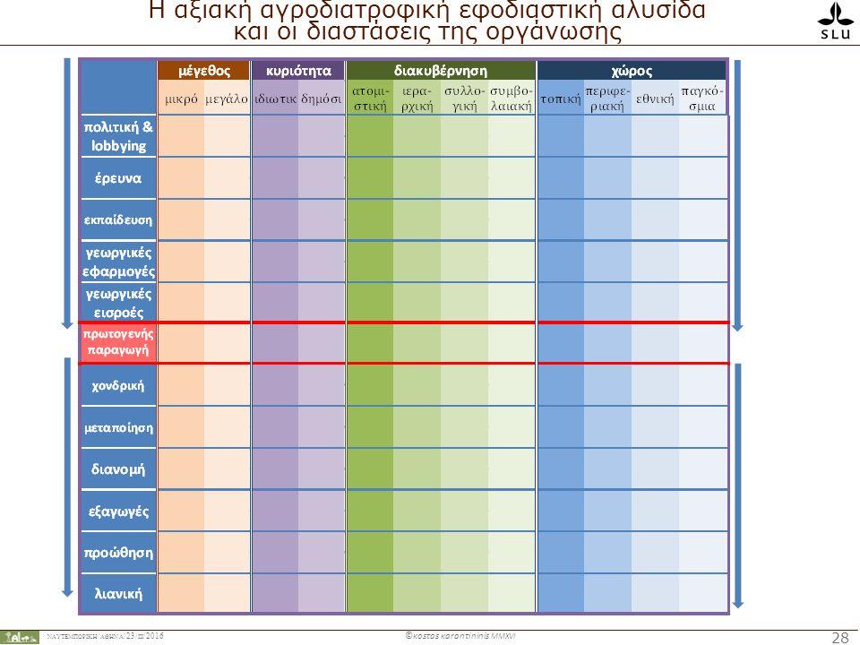 ΝΑΥΤΕΜΠΟΡΙΚΉ / ΑΘΗΝΑ /23/ ΙIΙ /2016 ©κosτas κaranτininis MMXVI 28 Η αξιακή αγροδιατροφική εφοδιαστική αλυσίδα και οι διαστάσεις της οργάνωσης