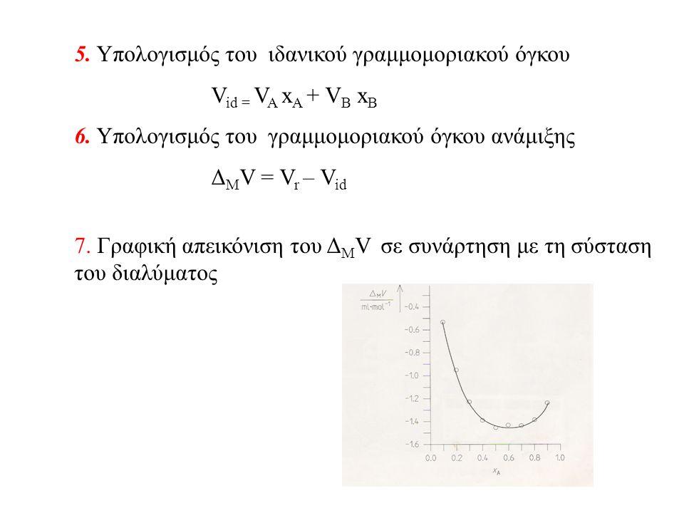 5. Yπολογισμός του ιδανικού γραμμομοριακού όγκου V id = V A x A + V B x B 6.