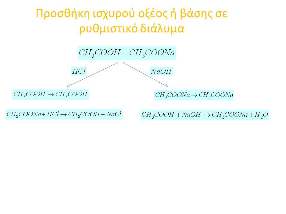 Προσθήκη ισχυρού οξέος ή βάσης σε ρυθμιστικό διάλυμα