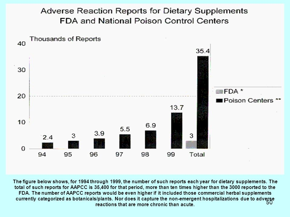 50 The figure below shows, for 1994 through 1999, the number of such reports each year for dietary supplements. The total of such reports for AAPCC is