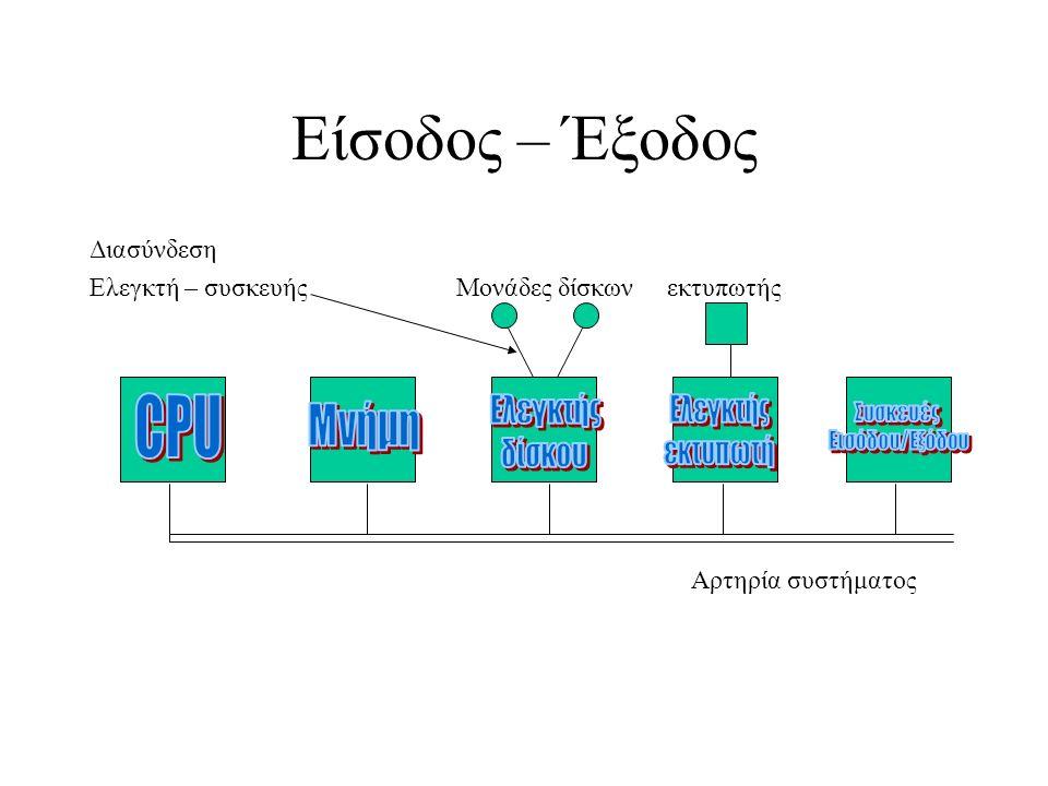 Είσοδος – Έξοδος Διασύνδεση Ελεγκτή – συσκευής Μονάδες δίσκων εκτυπωτής Αρτηρία συστήματος