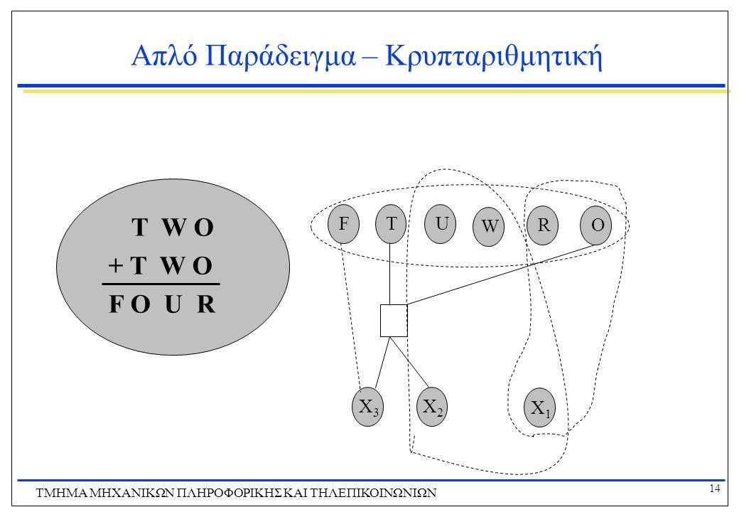 14 ΤΜΗΜΑ ΜHXANIKΩΝ ΠΛΗΡΟΦΟΡΙΚΗΣ ΚΑΙ ΤΗΛΕΠΙΚΟΙΝΩΝΙΩΝ Απλό Παράδειγμα – Κρυπταριθμητική FTU W RO X3X3 X2X2 X1X1 T W O + T W O F O U R