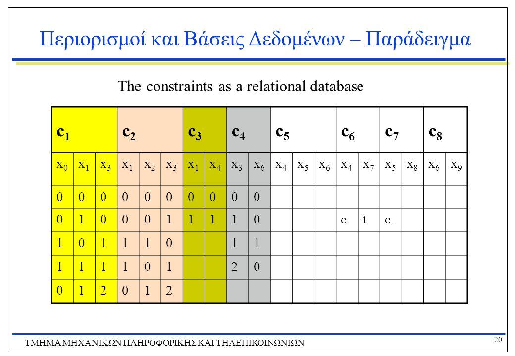 20 ΤΜΗΜΑ ΜHXANIKΩΝ ΠΛΗΡΟΦΟΡΙΚΗΣ ΚΑΙ ΤΗΛΕΠΙΚΟΙΝΩΝΙΩΝ Περιορισμοί και Βάσεις Δεδομένων – Παράδειγμα c1c1 c2c2 c3c3 c4c4 c5c5 c6c6 c7c7 c8c8 x0x0 x1x1 x3
