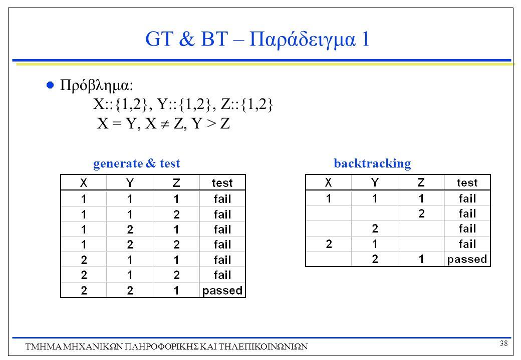 38 ΤΜΗΜΑ ΜHXANIKΩΝ ΠΛΗΡΟΦΟΡΙΚΗΣ ΚΑΙ ΤΗΛΕΠΙΚΟΙΝΩΝΙΩΝ GT & BT – Παράδειγμα 1 Πρόβλημα: X::{1,2}, Y::{1,2}, Z::{1,2} X = Y, X  Z, Y > Z generate & test