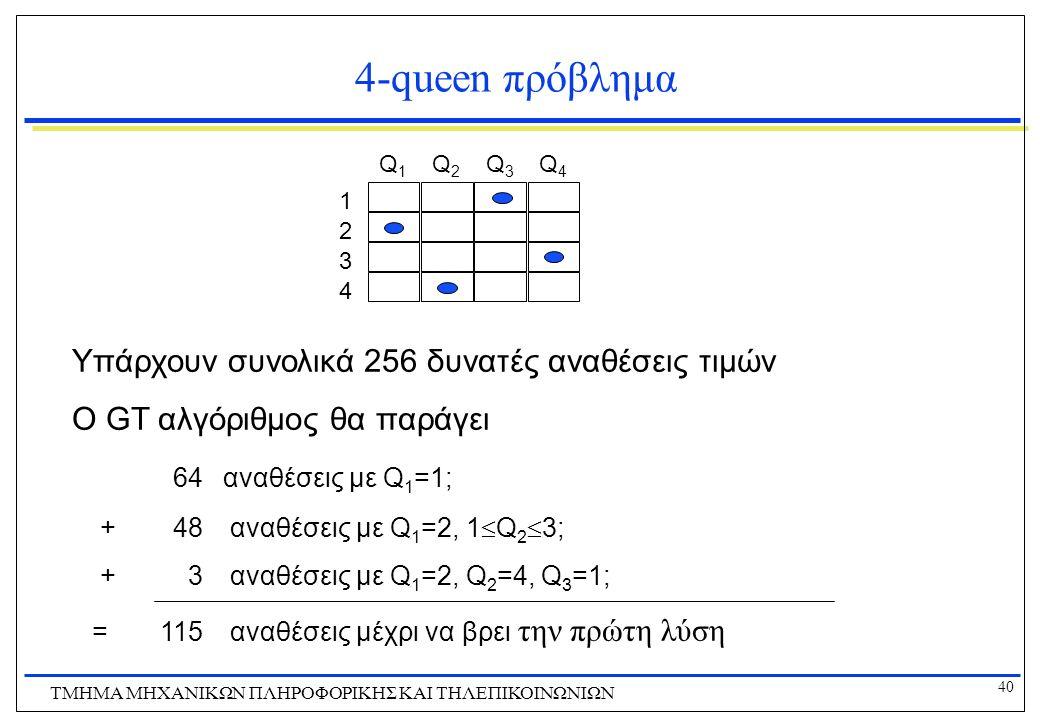 40 ΤΜΗΜΑ ΜHXANIKΩΝ ΠΛΗΡΟΦΟΡΙΚΗΣ ΚΑΙ ΤΗΛΕΠΙΚΟΙΝΩΝΙΩΝ 4-queen πρόβλημα 1 2 3 4 Q1Q1 Q2Q2 Q3Q3 Q4Q4 Υπάρχουν συνολικά 256 δυνατές αναθέσεις τιμών Ο GT αλ