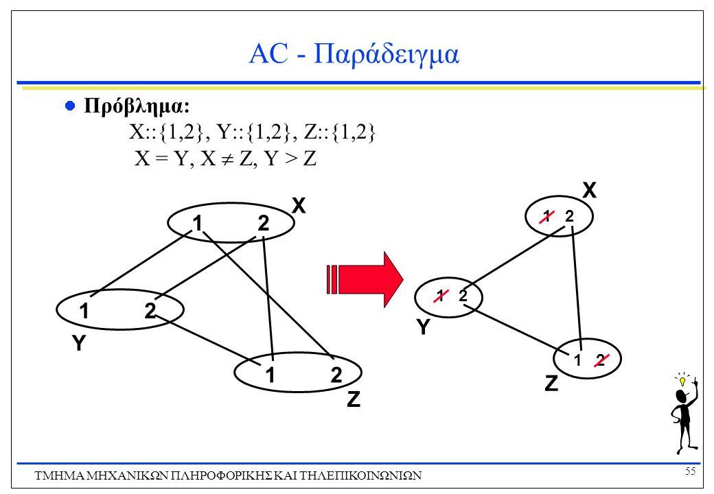 55 ΤΜΗΜΑ ΜHXANIKΩΝ ΠΛΗΡΟΦΟΡΙΚΗΣ ΚΑΙ ΤΗΛΕΠΙΚΟΙΝΩΝΙΩΝ AC - Παράδειγμα Πρόβλημα: X::{1,2}, Y::{1,2}, Z::{1,2} X = Y, X  Z, Y > Z 1212 1212 1212 1 2 X Y