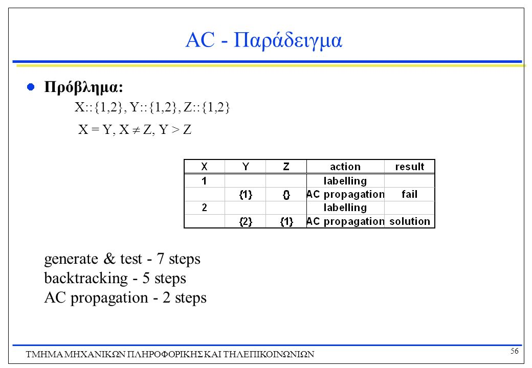 56 ΤΜΗΜΑ ΜHXANIKΩΝ ΠΛΗΡΟΦΟΡΙΚΗΣ ΚΑΙ ΤΗΛΕΠΙΚΟΙΝΩΝΙΩΝ AC - Παράδειγμα Πρόβλημα: X::{1,2}, Y::{1,2}, Z::{1,2} X = Y, X  Z, Y > Z generate & test - 7 ste