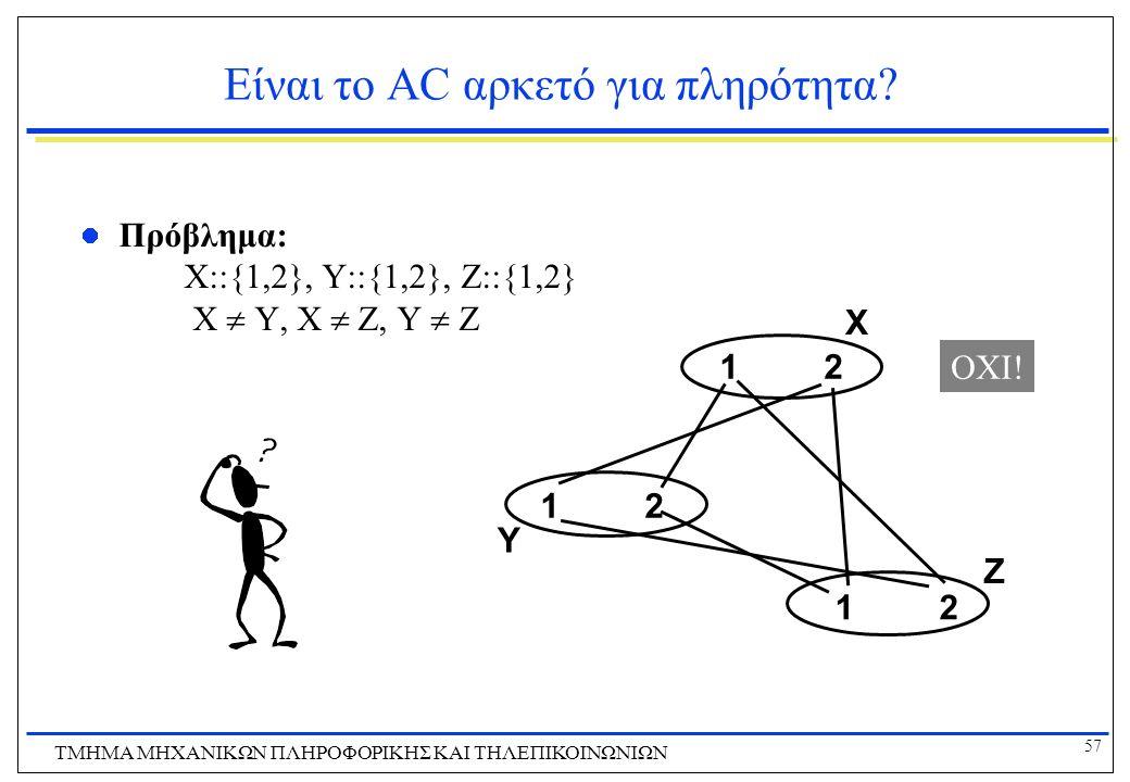 57 ΤΜΗΜΑ ΜHXANIKΩΝ ΠΛΗΡΟΦΟΡΙΚΗΣ ΚΑΙ ΤΗΛΕΠΙΚΟΙΝΩΝΙΩΝ Είναι το AC αρκετό για πληρότητα? Πρόβλημα: X::{1,2}, Y::{1,2}, Z::{1,2} X  Y, X  Z, Y  Z 1212