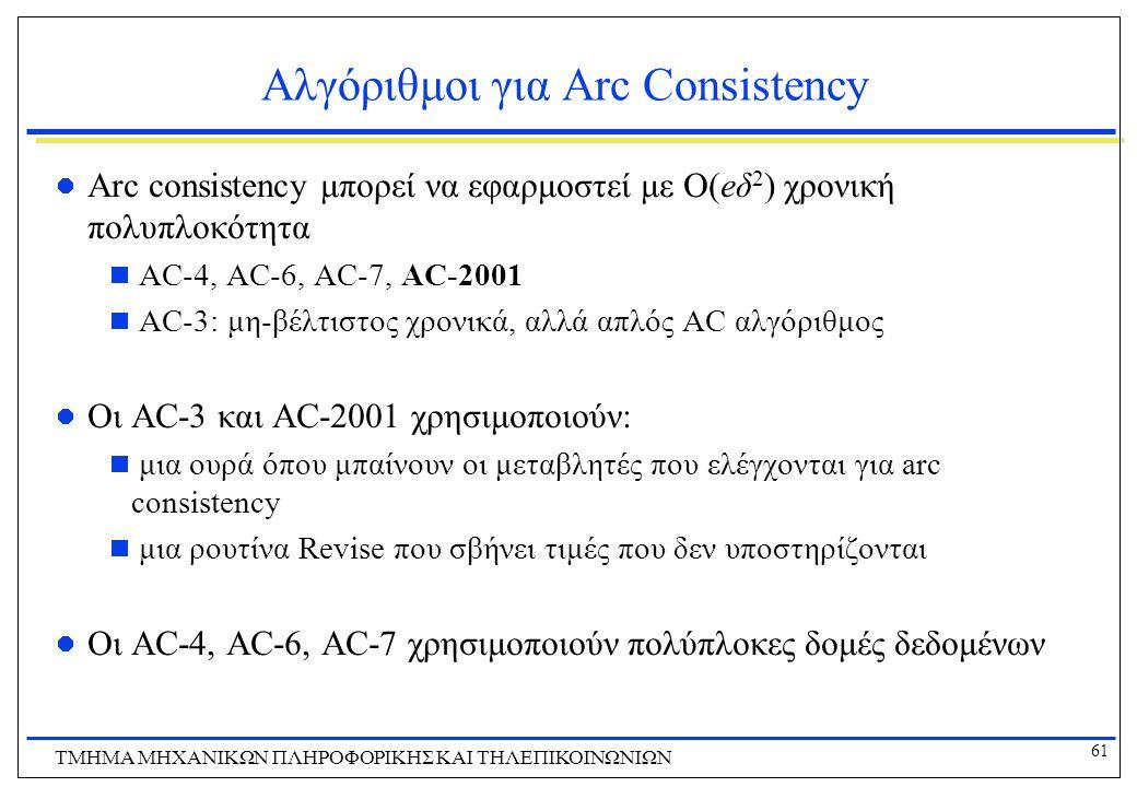 61 ΤΜΗΜΑ ΜHXANIKΩΝ ΠΛΗΡΟΦΟΡΙΚΗΣ ΚΑΙ ΤΗΛΕΠΙΚΟΙΝΩΝΙΩΝ Αλγόριθμοι για Arc Consistency Arc consistency μπορεί να εφαρμοστεί με Ο(eδ 2 ) χρονική πολυπλοκότ