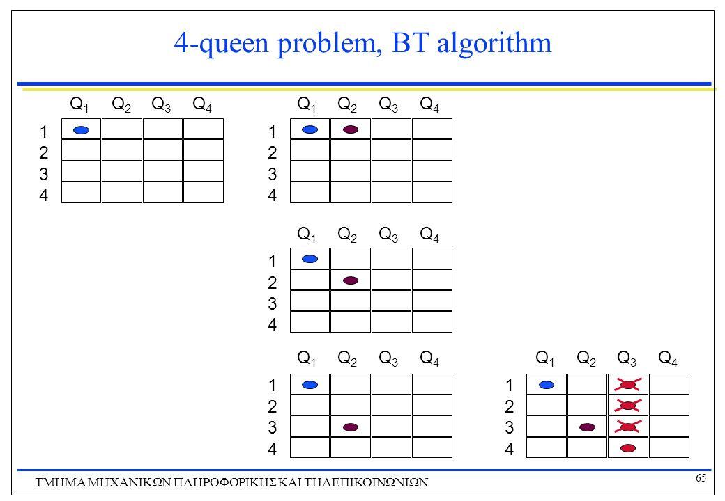 65 ΤΜΗΜΑ ΜHXANIKΩΝ ΠΛΗΡΟΦΟΡΙΚΗΣ ΚΑΙ ΤΗΛΕΠΙΚΟΙΝΩΝΙΩΝ 4-queen problem, BT algorithm 1 2 3 4 Q1Q1 Q2Q2 Q3Q3 Q4Q4 1 2 3 4 Q1Q1 Q2Q2 Q3Q3 Q4Q4 1 2 3 4 Q1Q1
