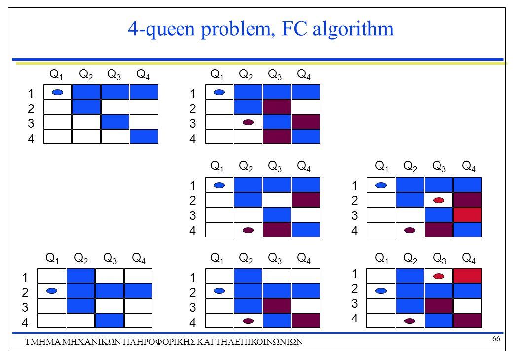 66 ΤΜΗΜΑ ΜHXANIKΩΝ ΠΛΗΡΟΦΟΡΙΚΗΣ ΚΑΙ ΤΗΛΕΠΙΚΟΙΝΩΝΙΩΝ 4-queen problem, FC algorithm 1 2 3 4 Q1Q1 Q2Q2 Q3Q3 Q4Q4 1 2 3 4 Q1Q1 Q2Q2 Q3Q3 Q4Q4 1 2 3 4 Q1Q1