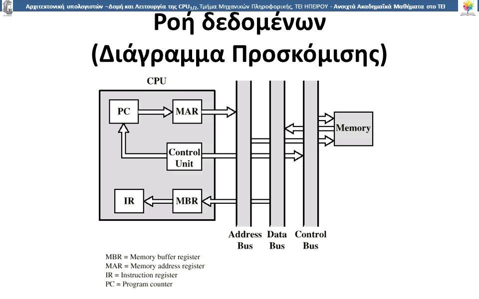 2525 Αρχιτεκτονική υπολογιστών –Δομή και Λειτουργία της CPU 1/2, Τμήμα Μηχανικών Πληροφορικής, ΤΕΙ ΗΠΕΙΡΟΥ - Ανοιχτά Ακαδημαϊκά Μαθήματα στο ΤΕΙ Ηπείρου Ροή δεδομένων (Διάγραμμα Προσκόμισης)