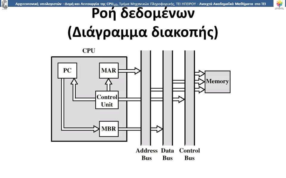 2929 Αρχιτεκτονική υπολογιστών –Δομή και Λειτουργία της CPU 1/2, Τμήμα Μηχανικών Πληροφορικής, ΤΕΙ ΗΠΕΙΡΟΥ - Ανοιχτά Ακαδημαϊκά Μαθήματα στο ΤΕΙ Ηπείρου Ροή δεδομένων (Διάγραμμα διακοπής)