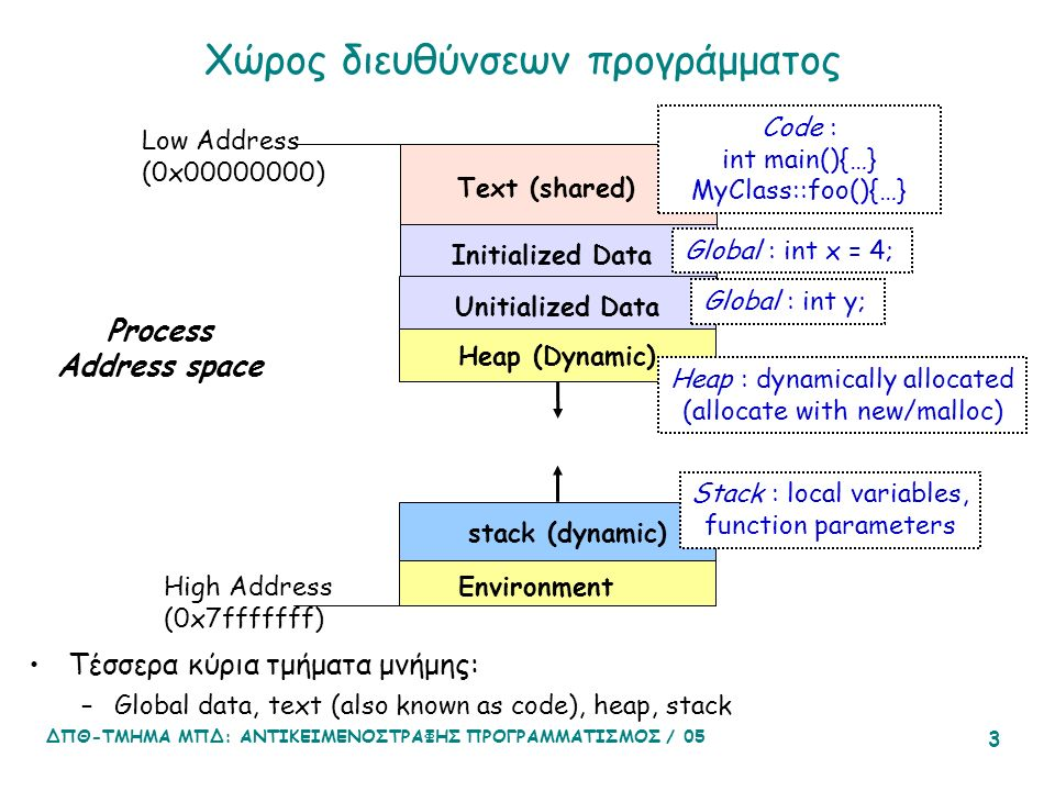 ΔΠΘ-ΤΜΗΜΑ ΜΠΔ: ΑΝΤΙΚΕΙΜΕΝΟΣΤΡΑΦΗΣ ΠΡΟΓΡΑΜΜΑΤΙΣΜΟΣ / 05 3 Χώρος διευθύνσεων προγράμματος Process Address space Low Address (0x00000000) High Address (0x7fffffff) Initialized Data Text (shared) Unitialized Data Heap (Dynamic) stack (dynamic) Environment Stack : local variables, function parameters Heap : dynamically allocated (allocate with new/malloc) Global : int x = 4; Global : int y; Code : int main(){…} MyClass::foo(){…} Τέσσερα κύρια τμήματα μνήμης: –Global data, text (also known as code), heap, stack