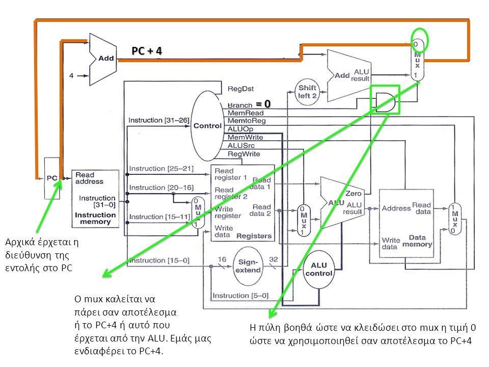 Αρχικά έρχεται η διεύθυνση της εντολής στο PC PC + 4 = 0 O mux καλείται να πάρει σαν αποτέλεσμα ή το PC+4 ή αυτό που έρχεται από την ALU. Εμάς μας ενδ