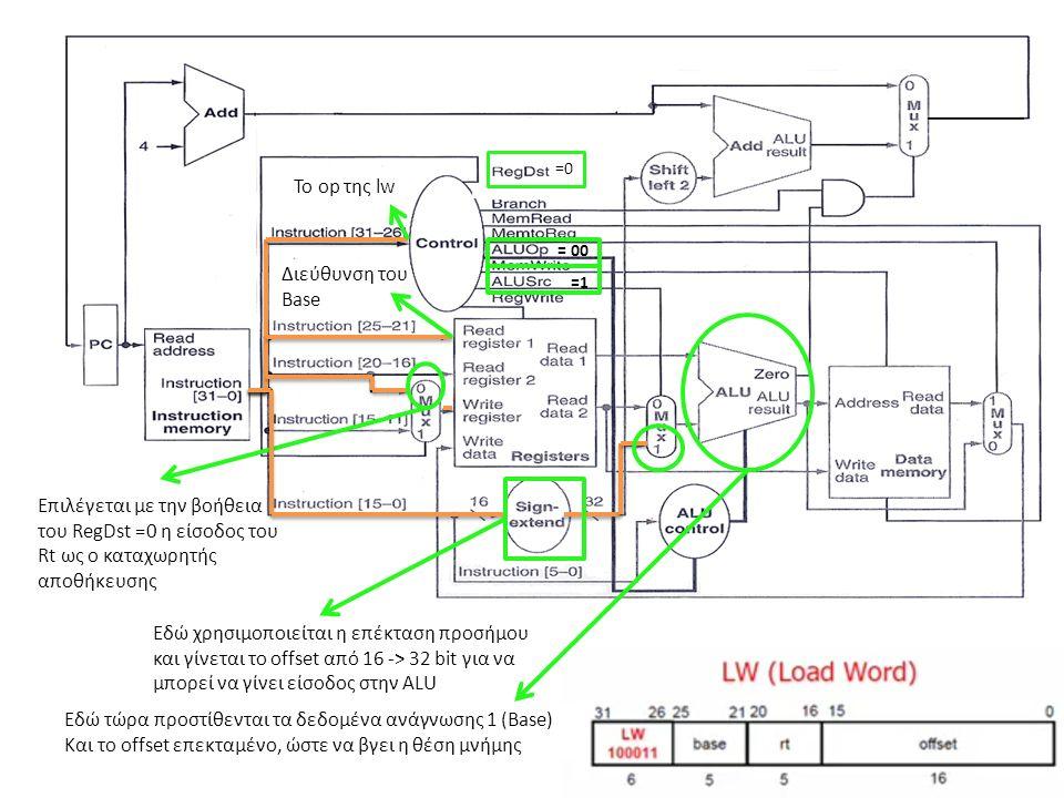 Το op της lw Διεύθυνση του Base =0 Επιλέγεται με την βοήθεια του RegDst =0 η είσοδος του Rt ως ο καταχωρητής αποθήκευσης Εδώ χρησιμοποιείται η επέκτασ