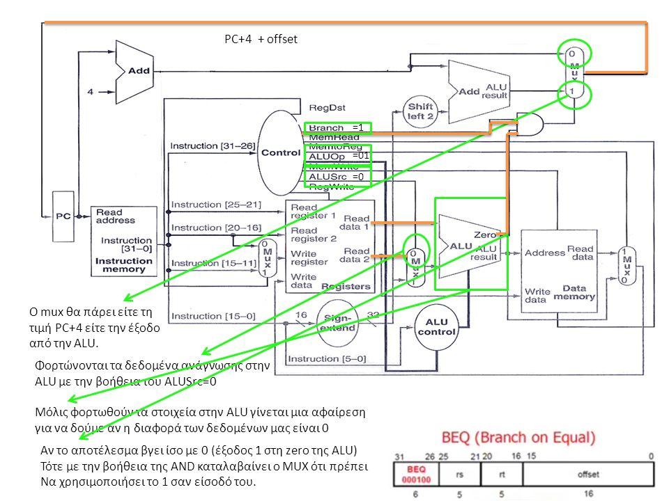 Ο mux θα πάρει είτε τη τιμή PC+4 είτε την έξοδο από την ALU. PC+4+ offset =0 Φορτώνονται τα δεδομένα ανάγνωσης στην ALU με την βοήθεια του ALUSrc=0 =0