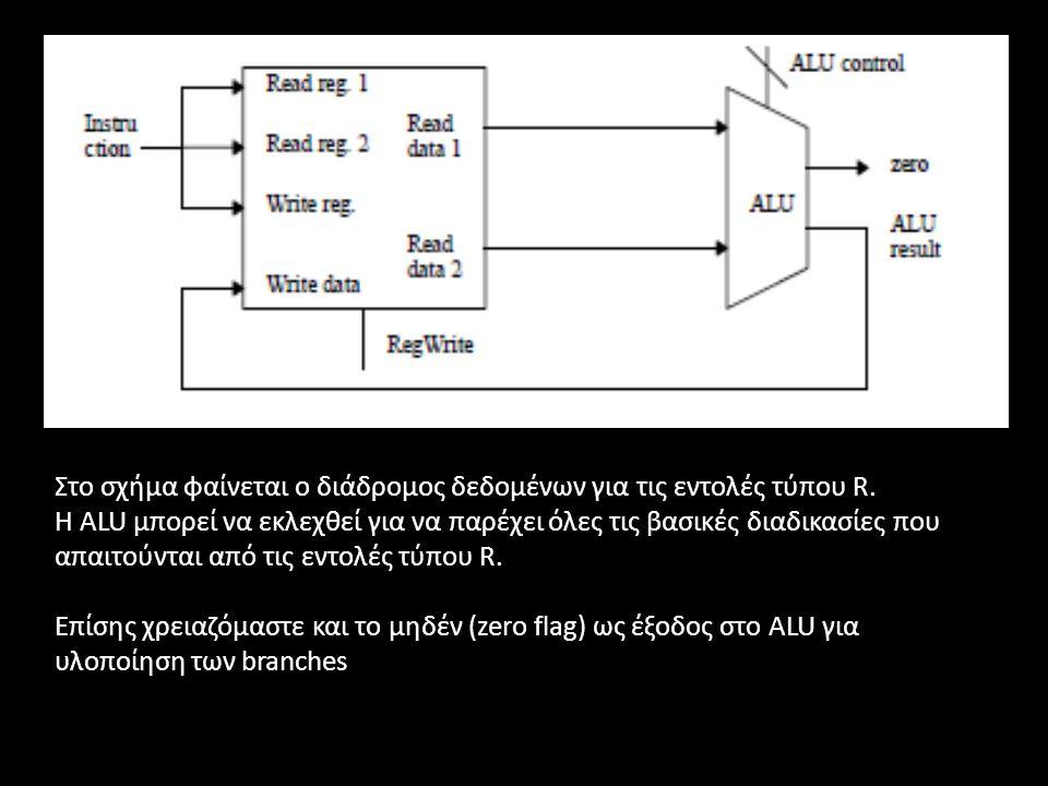 Στο σχήμα φαίνεται ο διάδρομος δεδομένων για τις εντολές τύπου R. Η ALU μπορεί να εκλεχθεί για να παρέχει όλες τις βασικές διαδικασίες που απαιτούνται