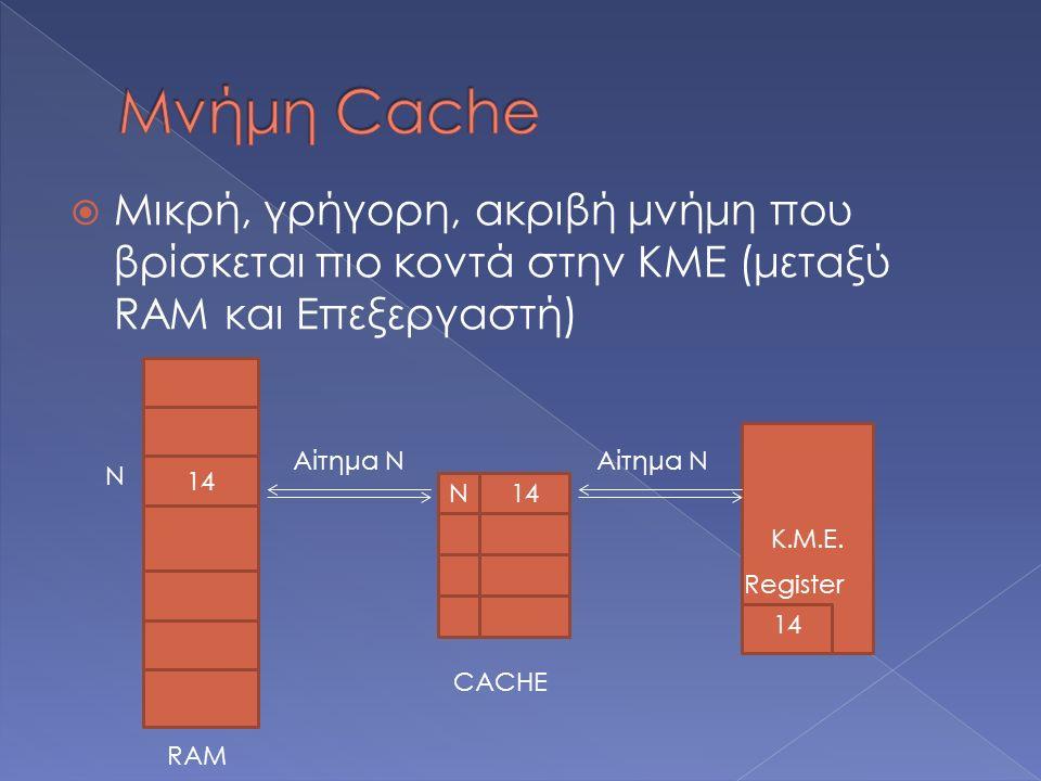  Μικρή, γρήγορη, ακριβή μνήμη που βρίσκεται πιο κοντά στην ΚΜΕ (μεταξύ RAM και Επεξεργαστή) Cache Κ.Μ.Ε. 14 Ν RAM N14 Αίτημα N CACHE Register 14