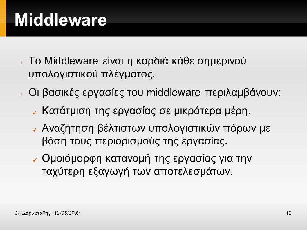 Ν. Καραστάθης - 12/05/200912 Middleware Το Middleware είναι η καρδιά κάθε σημερινού υπολογιστικού πλέγματος. Οι βασικές εργασίες του middleware περιλα