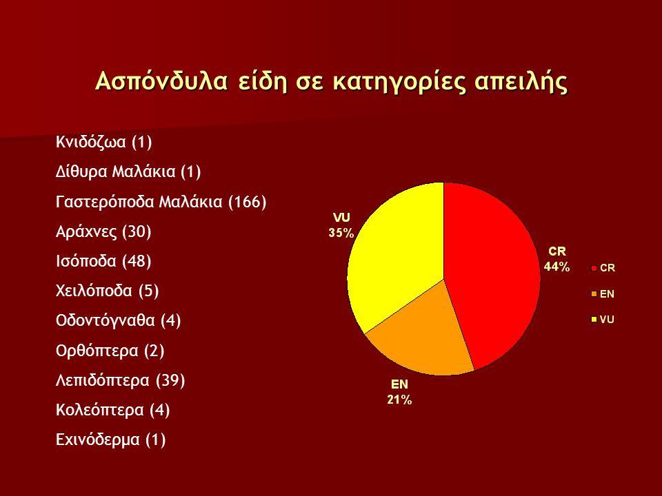 Ασπόνδυλα είδη σε κατηγορίες απειλής Κνιδόζωα (1) Δίθυρα Μαλάκια (1) Γαστερόποδα Μαλάκια (166) Αράχνες (30) Ισόποδα (48) Χειλόποδα (5) Οδοντόγναθα (4) Ορθόπτερα (2) Λεπιδόπτερα (39) Κολεόπτερα (4) Εχινόδερμα (1)