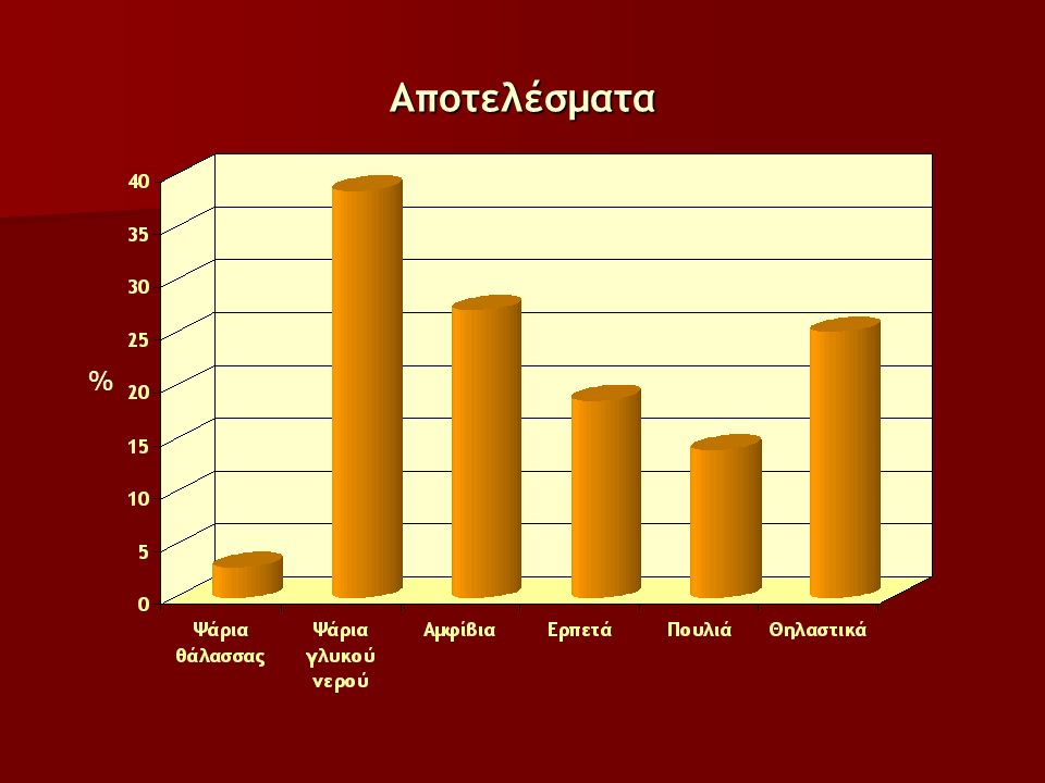 Αποτελέσματα %