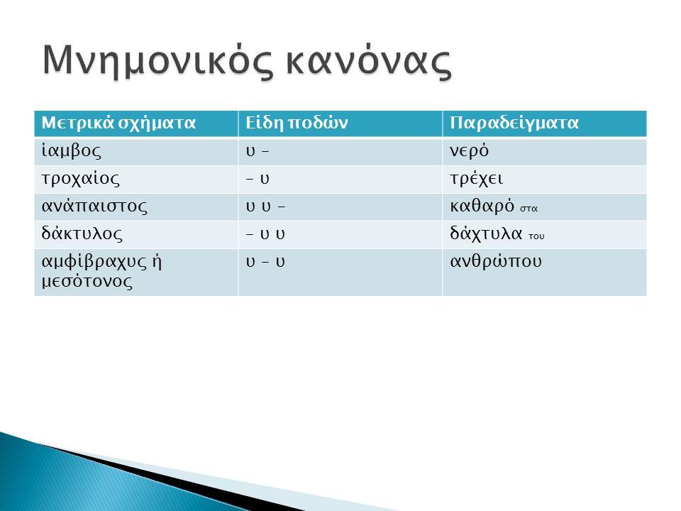 Μετρικά σχήματαΕίδη ποδώνΠαραδείγματα ίαμβοςυ –νερό τροχαίος– υτρέχει ανάπαιστοςυ υ –καθαρό στα δάκτυλος– υ υδάχτυλα του αμφίβραχυς ή μεσότονος υ – υανθρώπου