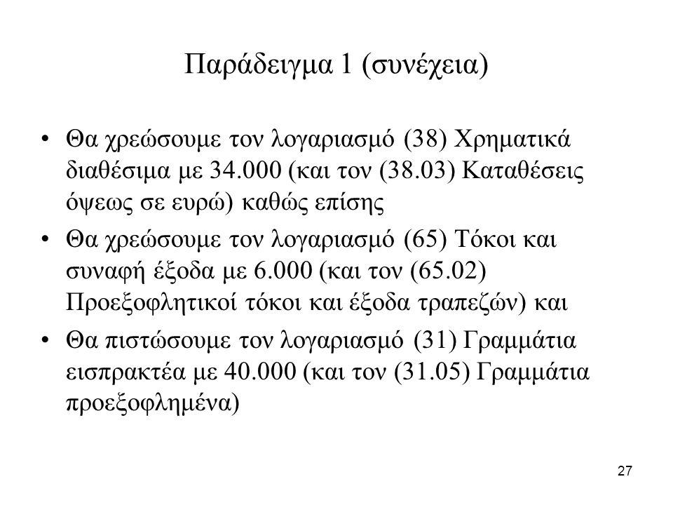 27 Παράδειγμα 1 (συνέχεια) Θα χρεώσουμε τον λογαριασμό (38) Χρηματικά διαθέσιμα με 34.000 (και τον (38.03) Καταθέσεις όψεως σε ευρώ) καθώς επίσης Θα χρεώσουμε τον λογαριασμό (65) Τόκοι και συναφή έξοδα με 6.000 (και τον (65.02) Προεξοφλητικοί τόκοι και έξοδα τραπεζών) και Θα πιστώσουμε τον λογαριασμό (31) Γραμμάτια εισπρακτέα με 40.000 (και τον (31.05) Γραμμάτια προεξοφλημένα)
