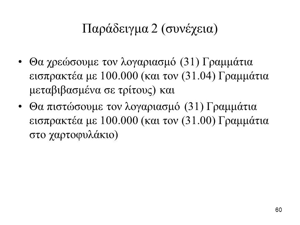 60 Παράδειγμα 2 (συνέχεια) Θα χρεώσουμε τον λογαριασμό (31) Γραμμάτια εισπρακτέα με 100.000 (και τον (31.04) Γραμμάτια μεταβιβασμένα σε τρίτους) και Θα πιστώσουμε τον λογαριασμό (31) Γραμμάτια εισπρακτέα με 100.000 (και τον (31.00) Γραμμάτια στο χαρτοφυλάκιο)