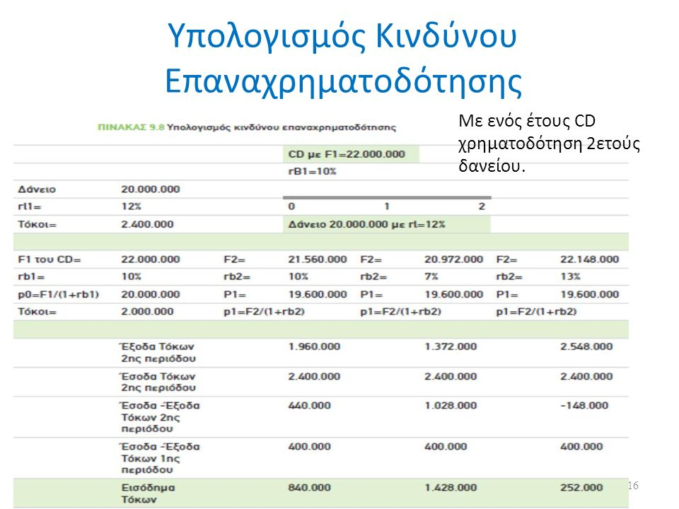 Υπολογισμός Κινδύνου Επαναχρηματοδότησης Με ενός έτους CD χρηματοδότηση 2ετούς δανείου. 16