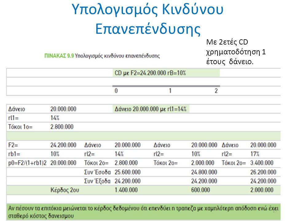 Υπολογισμός Κινδύνου Επανεπένδυσης Με 2ετές CD χρηματοδότηση 1 έτους δάνειο. 17