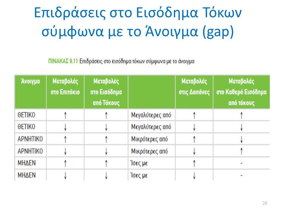 Επιδράσεις στο Εισόδημα Τόκων σύμφωνα με το Άνοιγμα (gap) 20