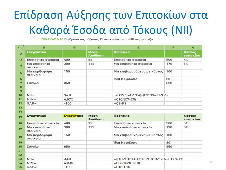 Επίδραση Αύξησης των Επιτοκίων στα Καθαρά Έσοδα από Τόκους (NII) 21