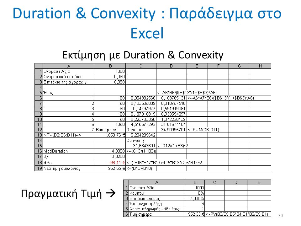 Duration & Convexity : Παράδειγμα στο Excel Εκτίμηση με Duration & Convexity Πραγματική Τιμή  30