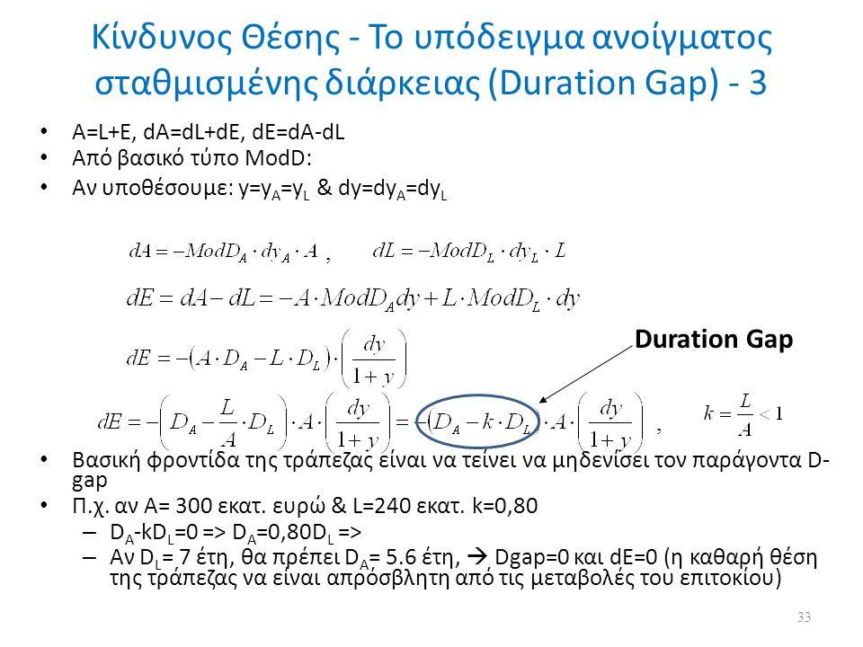 Κίνδυνος Θέσης - Το υπόδειγμα ανοίγματος σταθμισμένης διάρκειας (Duration Gap) - 3 A=L+E, dA=dL+dE, dE=dA-dL Από βασικό τύπο ModD: Αν υποθέσουμε: y=y A =y L & dy=dy A =dy L Βασική φροντίδα της τράπεζας είναι να τείνει να μηδενίσει τον παράγοντα D- gap Π.χ.