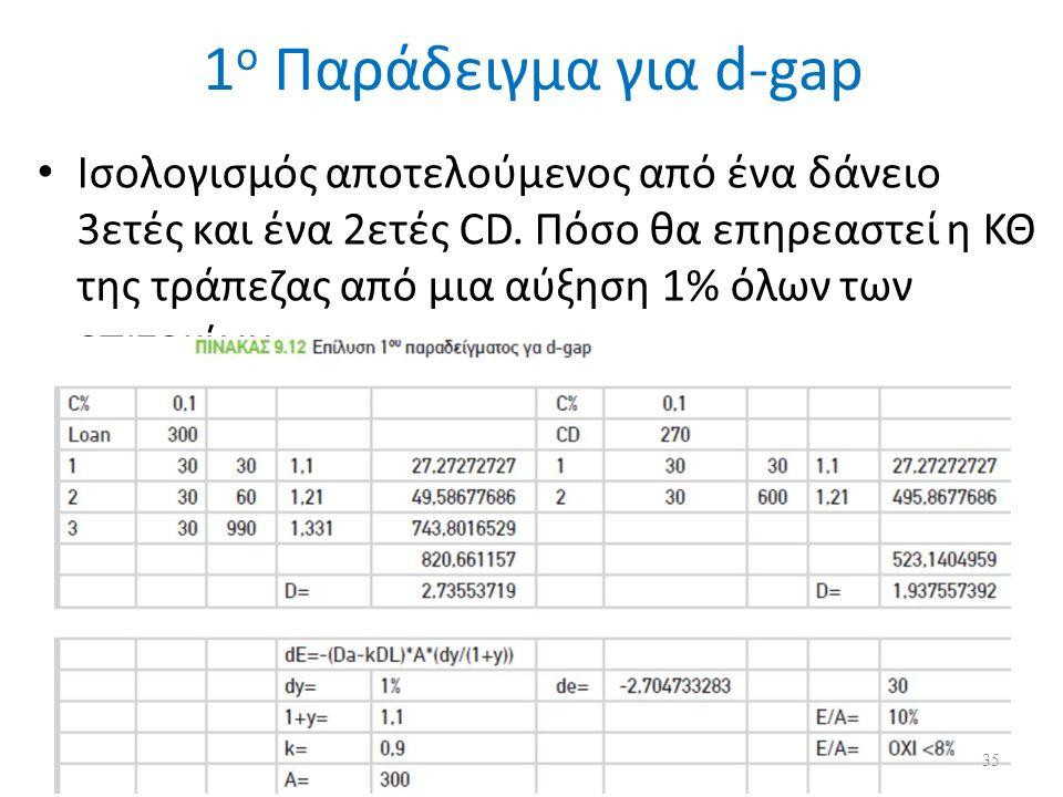 1 ο Παράδειγμα για d-gap Ισολογισμός αποτελούμενος από ένα δάνειο 3ετές και ένα 2ετές CD.