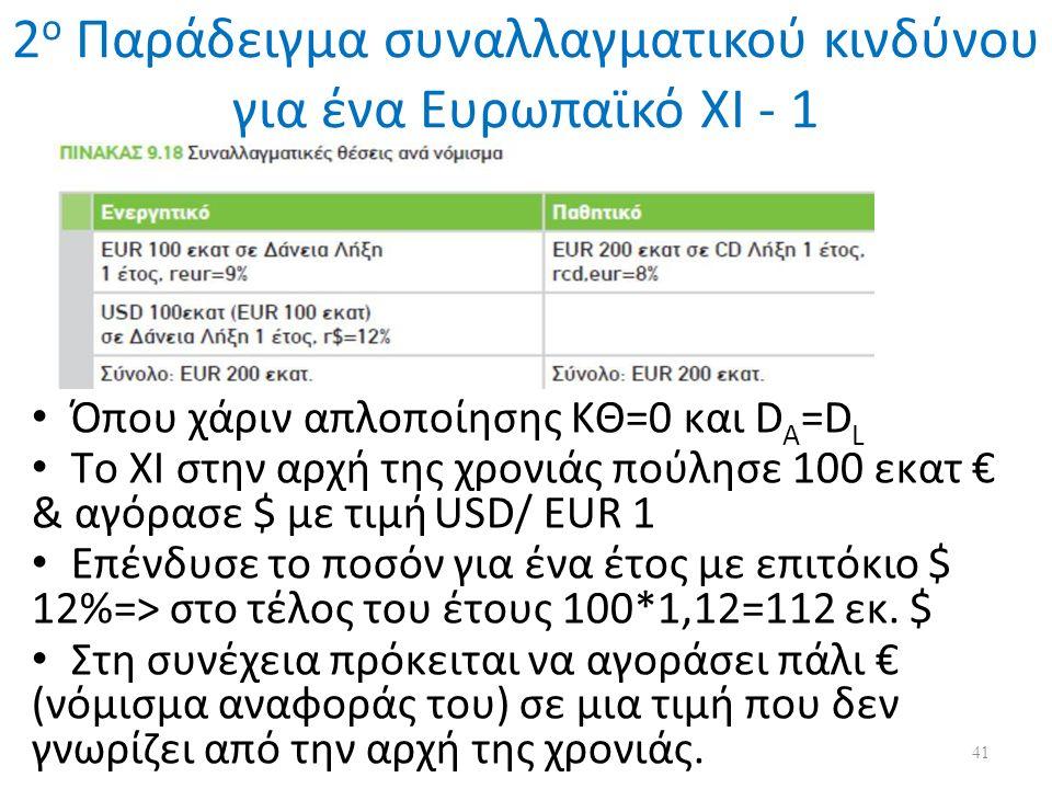 2 ο Παράδειγμα συναλλαγματικού κινδύνου για ένα Ευρωπαϊκό ΧΙ - 1 Όπου χάριν απλοποίησης ΚΘ=0 και D A =D L To XI στην αρχή της χρονιάς πούλησε 100 εκατ € & αγόρασε $ με τιμή USD/ EUR 1 Επένδυσε το ποσόν για ένα έτος με επιτόκιο $ 12%=> στο τέλος του έτους 100*1,12=112 εκ.