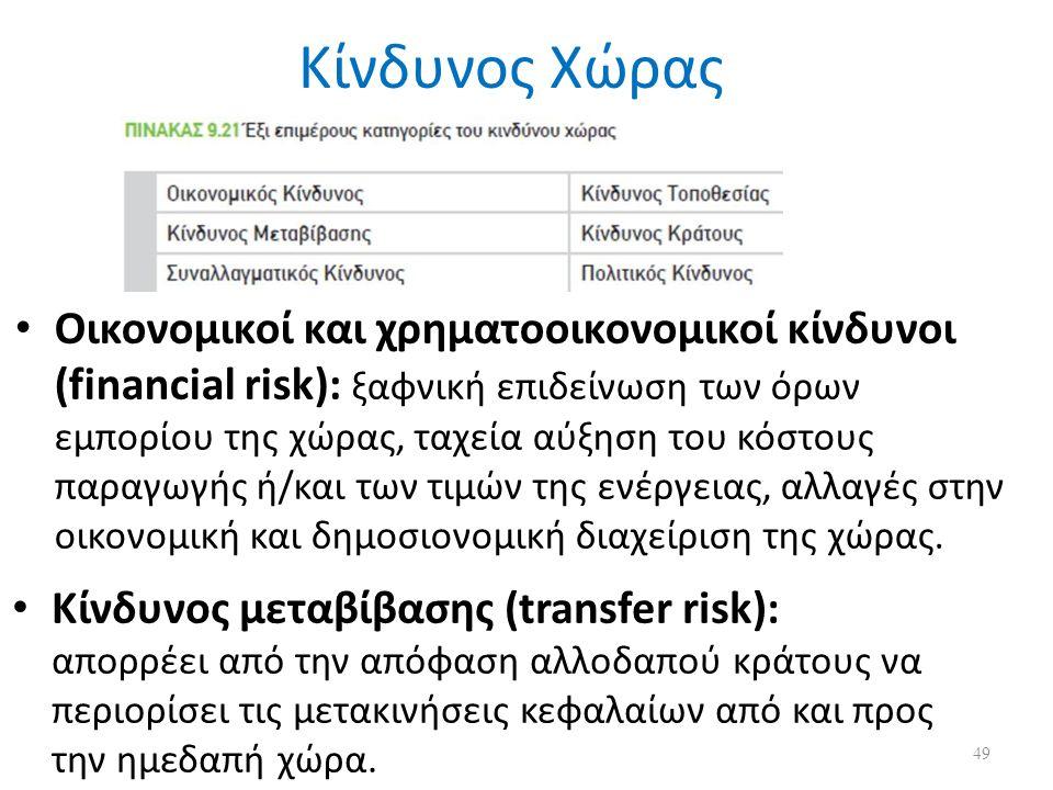 Κίνδυνος Χώρας Oικονομικοί και χρηματοοικονομικοί κίνδυνοι (financial risk): ξαφνική επιδείνωση των όρων εμπορίου της χώρας, ταχεία αύξηση του κόστους παραγωγής ή/και των τιμών της ενέργειας, αλλαγές στην οικονομική και δημοσιονομική διαχείριση της χώρας.
