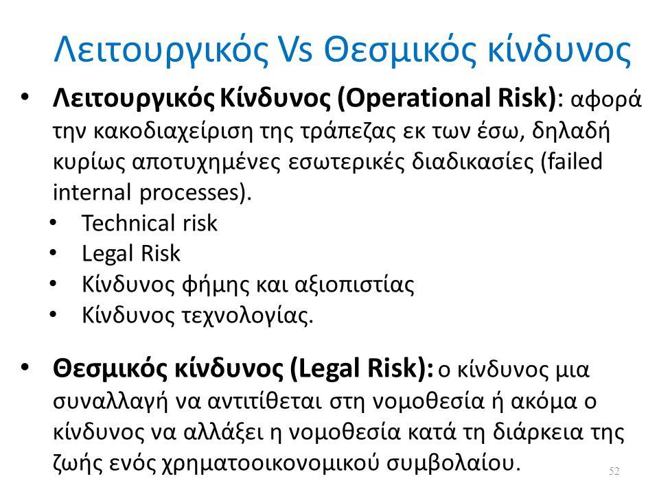 Λειτουργικός Κίνδυνος (Operational Risk): αφορά την κακοδιαχείριση της τράπεζας εκ των έσω, δηλαδή κυρίως αποτυχημένες εσωτερικές διαδικασίες (failed internal processes).