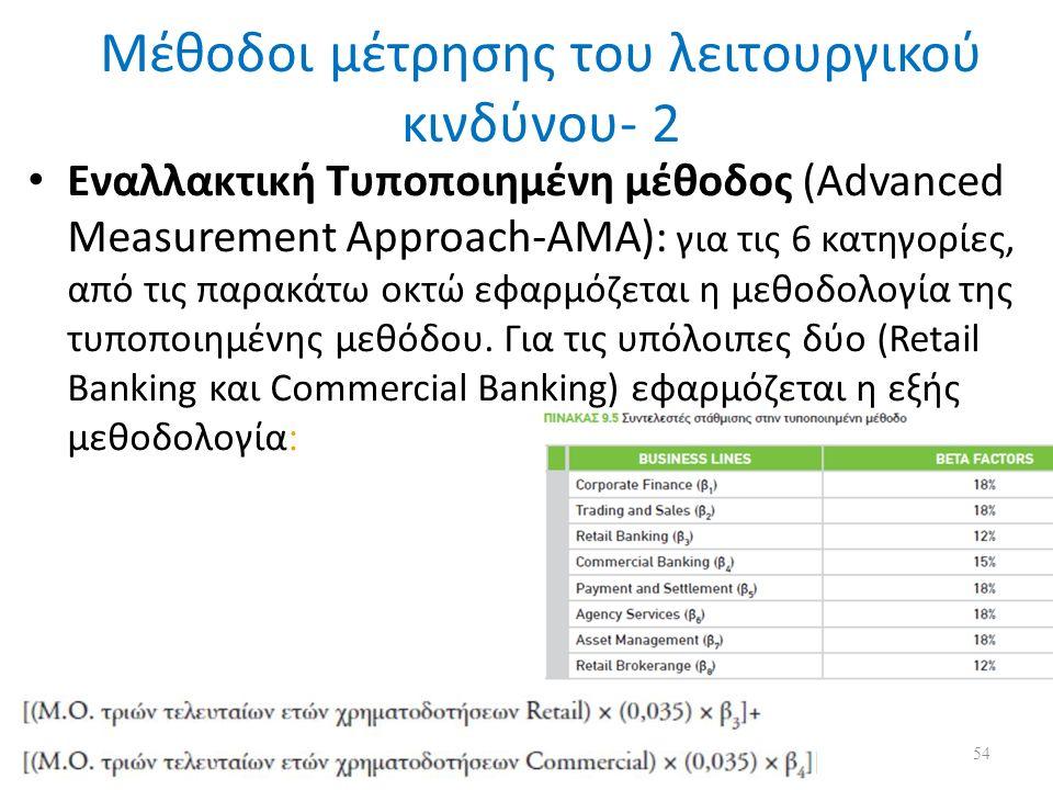 Μέθοδοι μέτρησης του λειτουργικού κινδύνου- 2 Eναλλακτική Τυποποιημένη μέθοδος (Advanced Measurement Approach-AMA): για τις 6 κατηγορίες, από τις παρακάτω οκτώ εφαρμόζεται η μεθοδολογία της τυποποιημένης μεθόδου.