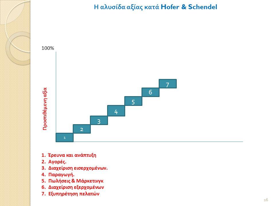 Η αλυσίδα αξίας κατά Hofer & Schendel 100% 16 Προστιθέμενη αξία 1 2 6 5 4 3 7 1.Έρευνα και ανάπτυξη 2.Αγορές.