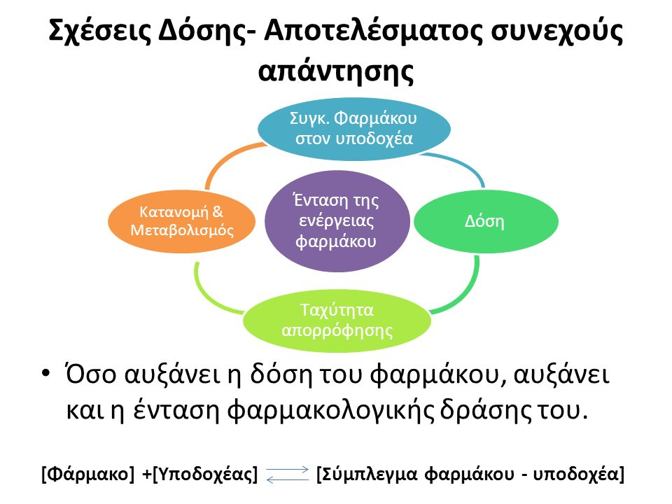 Σχέσεις Δόσης- Αποτελέσματος συνεχούς απάντησης Όσο αυξάνει η δόση του φαρμάκου, αυξάνει και η ένταση φαρμακολογικής δράσης του.