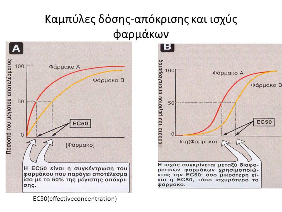 Καμπύλες δόσης-απόκρισης και ισχύς φαρμάκων ΕC50(effectiveconcentration)