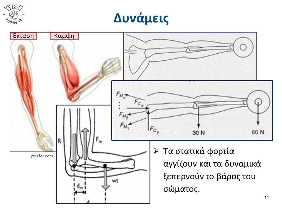 Δυνάμεις 11  Τα στατικά φορτία αγγίζουν και τα δυναμικά ξεπερνούν το βάρος του σώματος.