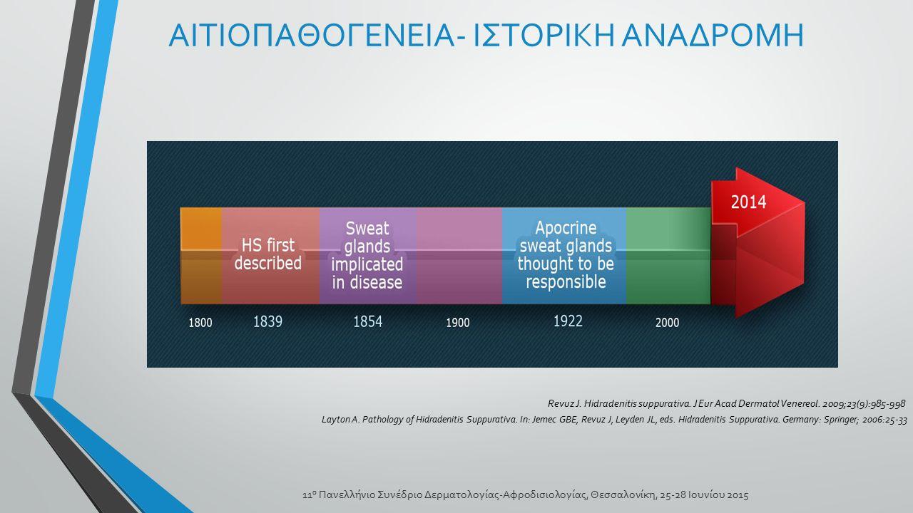 ΑΙΤΙΟΠΑΘΟΓΕΝΕΙΑ Γενετικοί παράγοντες Απόφραξη και ρήξη του τριχικού θυλάκου Μικροβιακοί παράγοντες Ανοσολογικές διαταραχές Ορμόνες Κάπνισμα Παχυσαρκία Μηχανικός ερεθισμός 11 ο Πανελλήνιο Συνέδριο Δερματολογίας-Αφροδισιολογίας, Θεσσαλονίκη, 25-28 Ιουνίου 2015