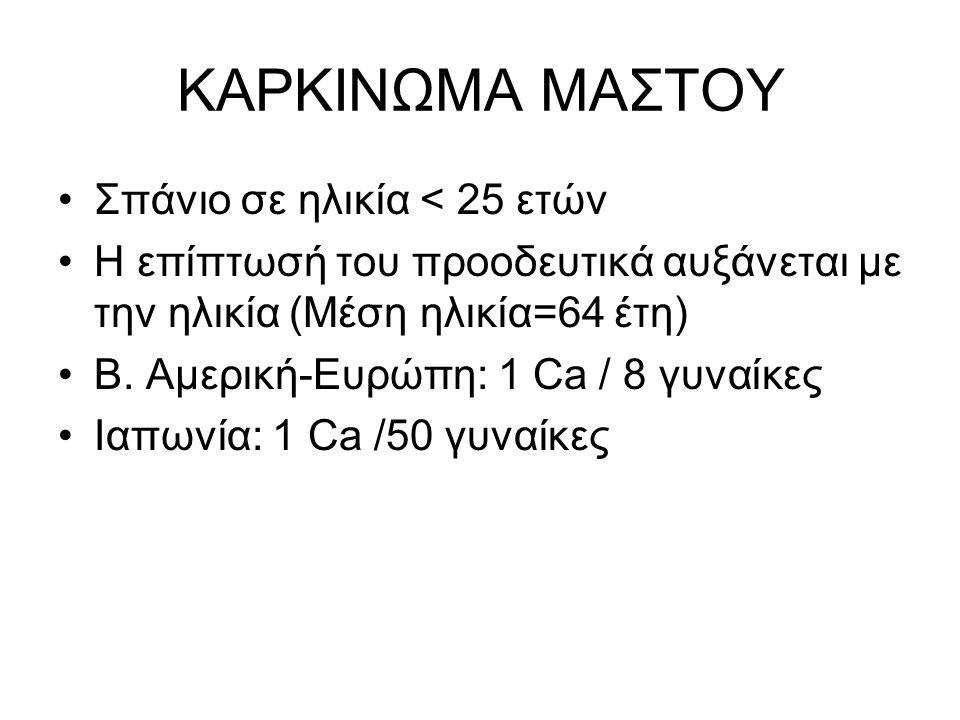 ΚΑΡΚΙΝΩΜΑ ΜΑΣΤΟΥ Σπάνιο σε ηλικία < 25 ετών Η επίπτωσή του προοδευτικά αυξάνεται με την ηλικία (Μέση ηλικία=64 έτη) Β.