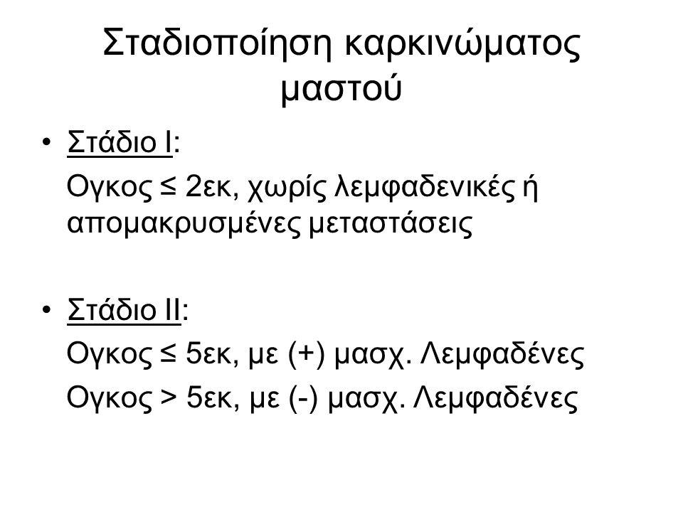 Σταδιοποίηση καρκινώματος μαστού Στάδιο I: Ογκος ≤ 2εκ, χωρίς λεμφαδενικές ή απομακρυσμένες μεταστάσεις Στάδιο II: Ογκος ≤ 5εκ, με (+) μασχ.
